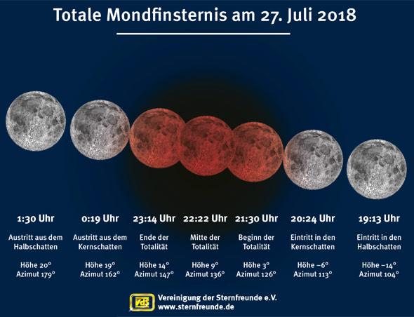Ablauf der Mondfinsternis am 27. Juli 2018